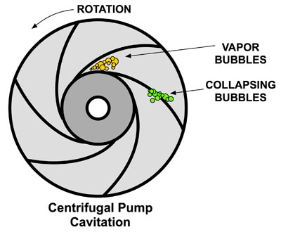 centrifugal pump cavitating