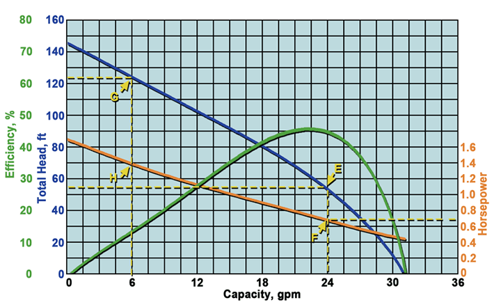 regenerative turbine pump curve