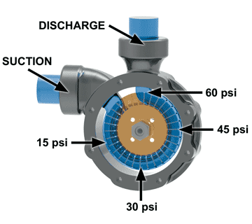 regenerative turbine pump pressure